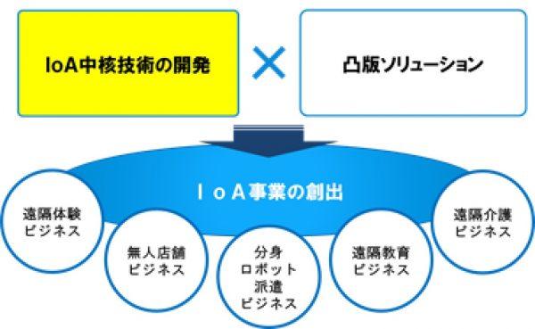 図2 IoA事業の創出